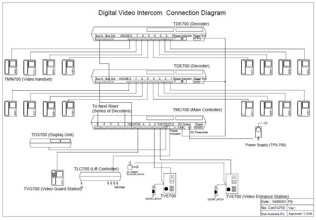 Videoman Intercom TVE-700 Door Entrance Station [TVE-700 ...